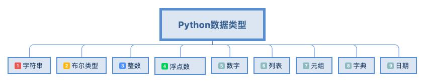 Python数据类型.png