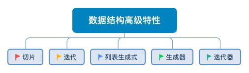 ![avatar](数据结构高级特性.png)